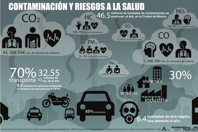 Infografía sobre contaminación en México y riesgos para la salud